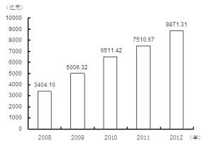 社会资讯_图3 2008-2012年全社会固定资产投资