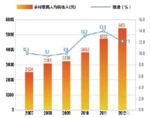 云南会泽县地图_会泽县国民人均纯收入