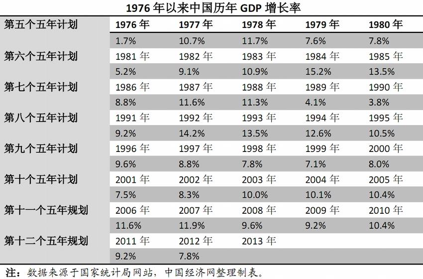 中国gdp增长图_近十年中国gdp增长图